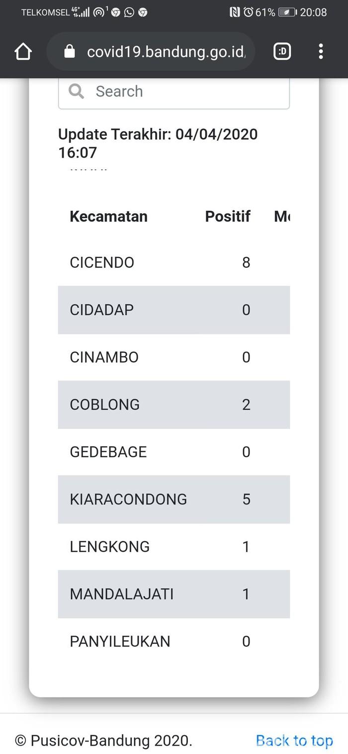 Data pasien positif corona di bandung