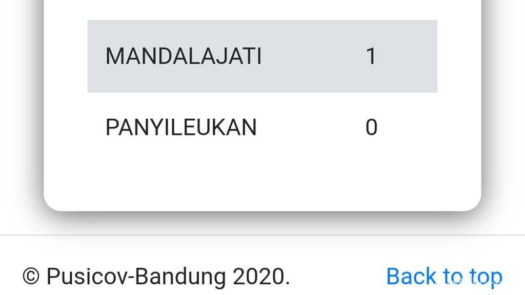 Warga Bandung Positif COVID-19 Terbanyak di Cicendo dan Kiaracondong