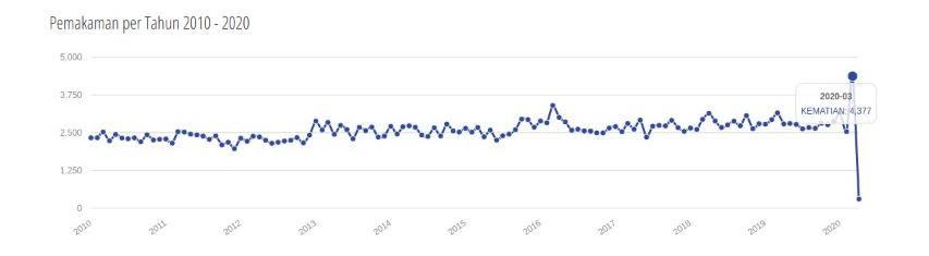 Data jumlah pemakaman di DKI Jakarta sejak 2010.