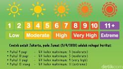 Masih saja bertengkar soal waktu terbaik untuk berjemur? Bukan soal di atas atau di bawah jam 10, waktu terbaik ditentukan oleh UV Index.