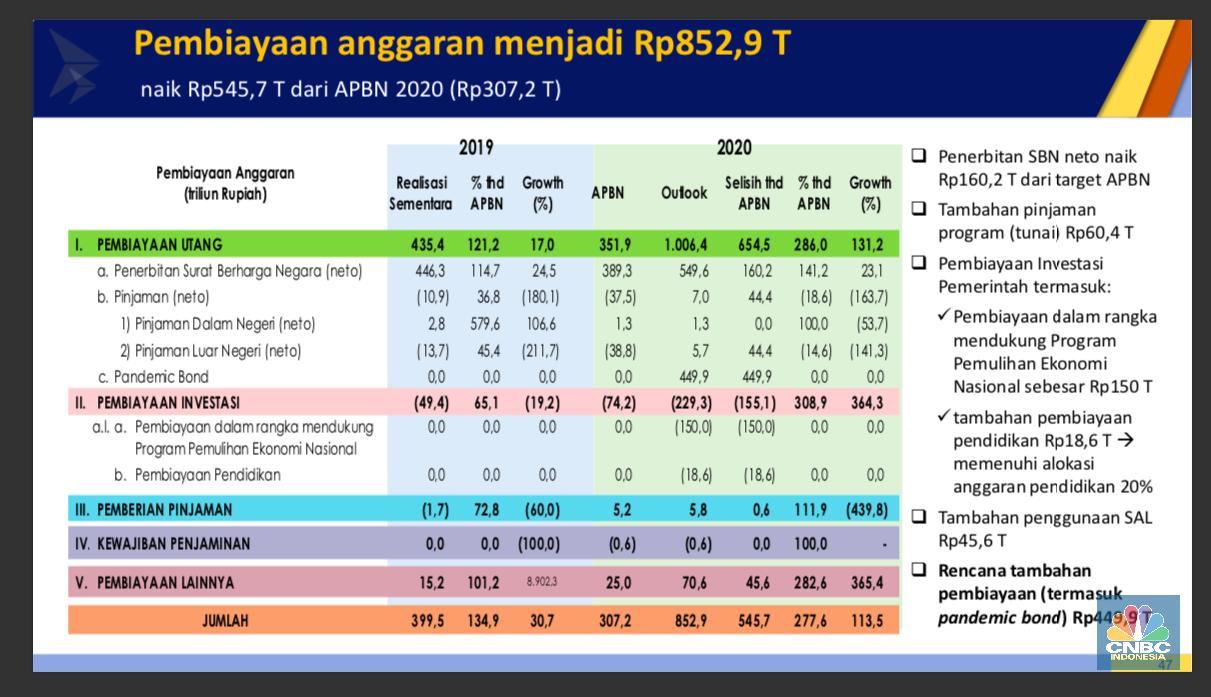Perang Lawan Covid-19 Buat Jokowi Tambah Utang Rp 853 T