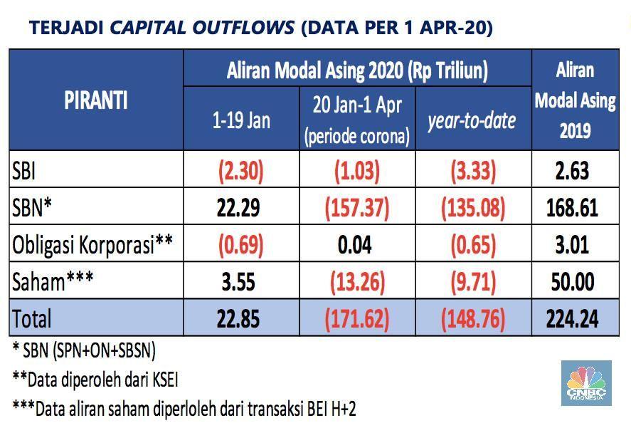 Cerita Bos BI: Corona, Investor Panik, Serbu Dolar, & Resesi