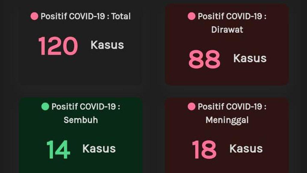 Update Corona Jateng 6 April: 120 Positif, 14 Sembuh dan 18 Meninggal