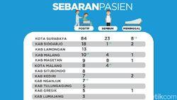 7.279 Rapid Test di Jatim, 169 Positif, Hasil Swab 15 Orang Positif