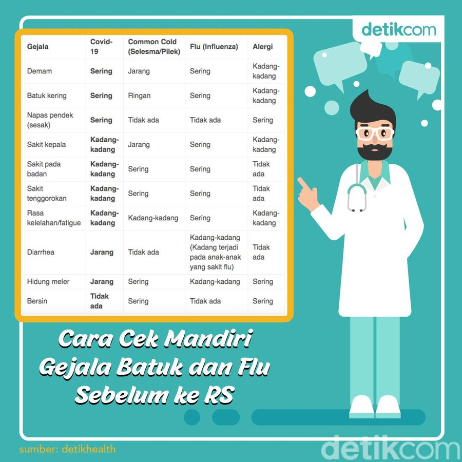 infografis bedanya flu dan virus corona