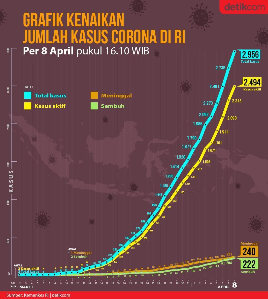 Grafik Corona per 8 April
