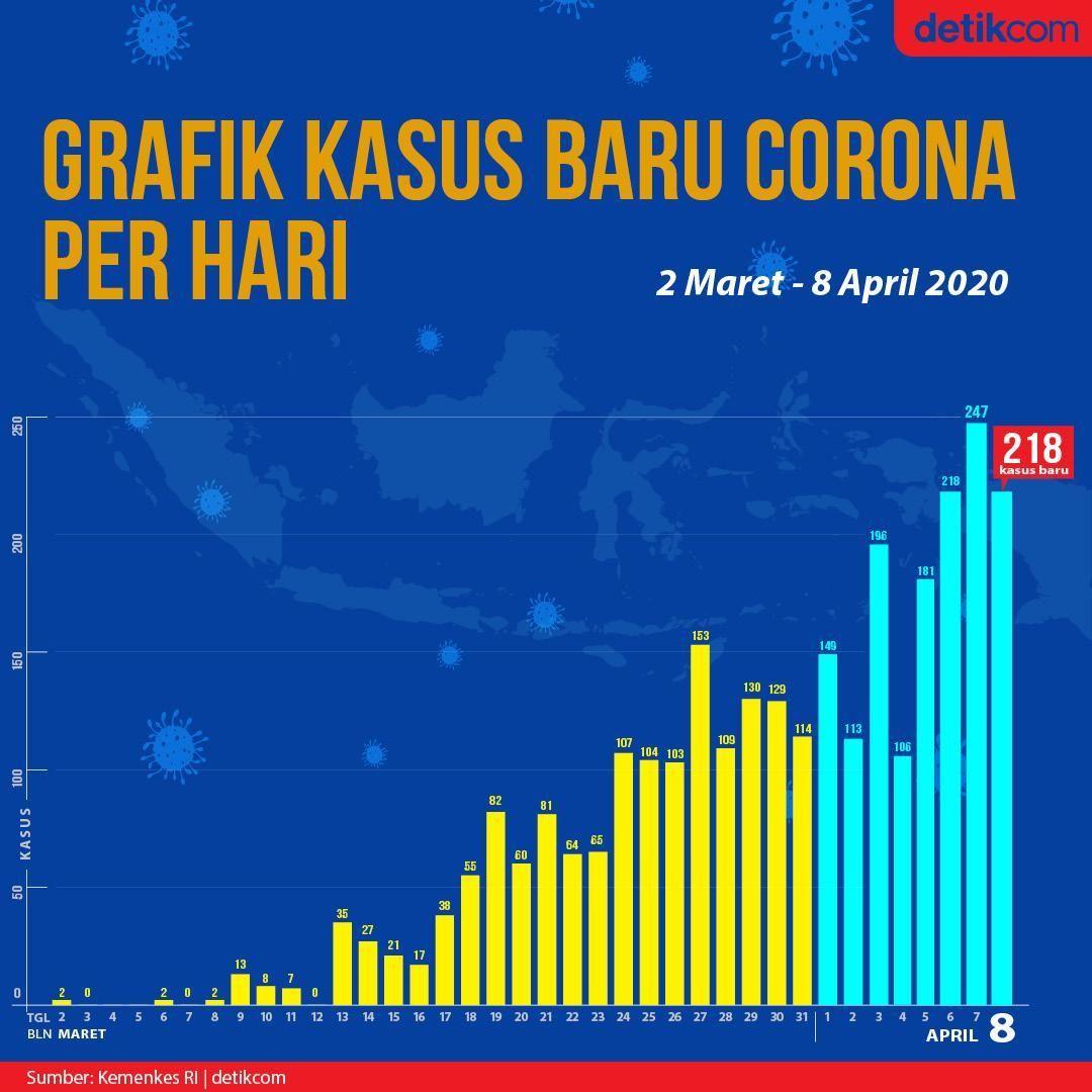 Grafik kasus baru Corona harian