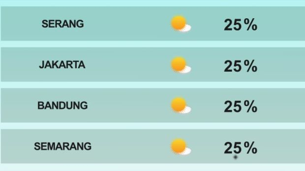 Prakiraan cuaca BMKG untuk Jakarta dan beberapa kota lain.