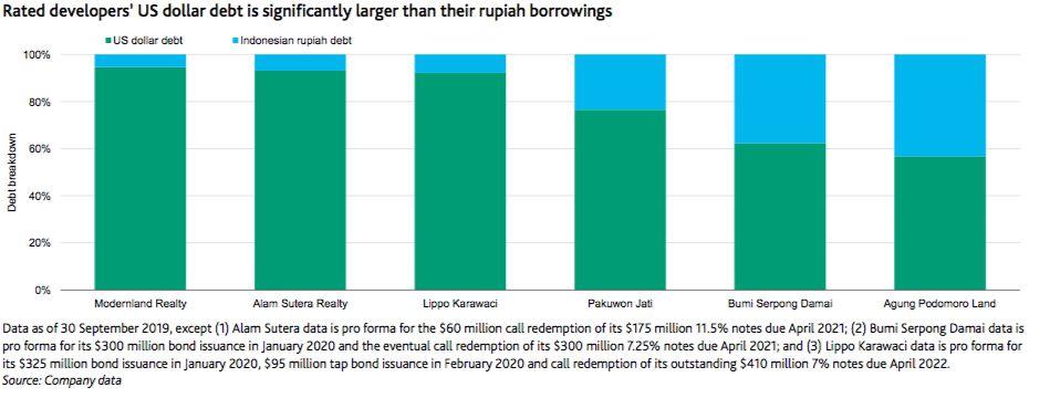 Moody's : Kalau Rp 17.000/US$, Emiten Properti Dalam Bahaya