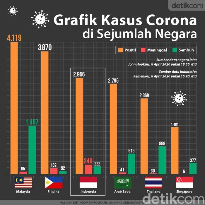 Grafik Corona sejumlah negara 8 April 2020