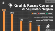 Grafik Data Corona di Negara-negara Tetangga Indonesia dan Arab Saudi