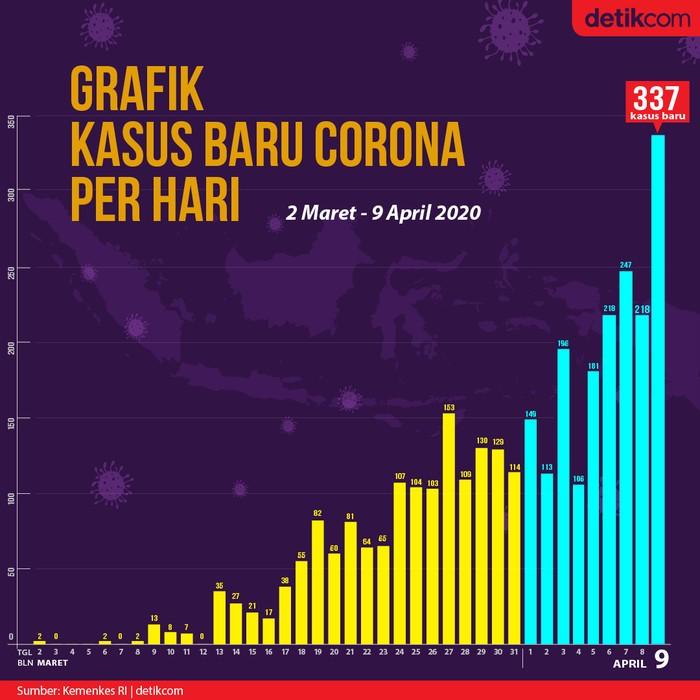 Grafik Data Kasus Baru Corona Di Ri Hari Ini Rekor Tertinggi