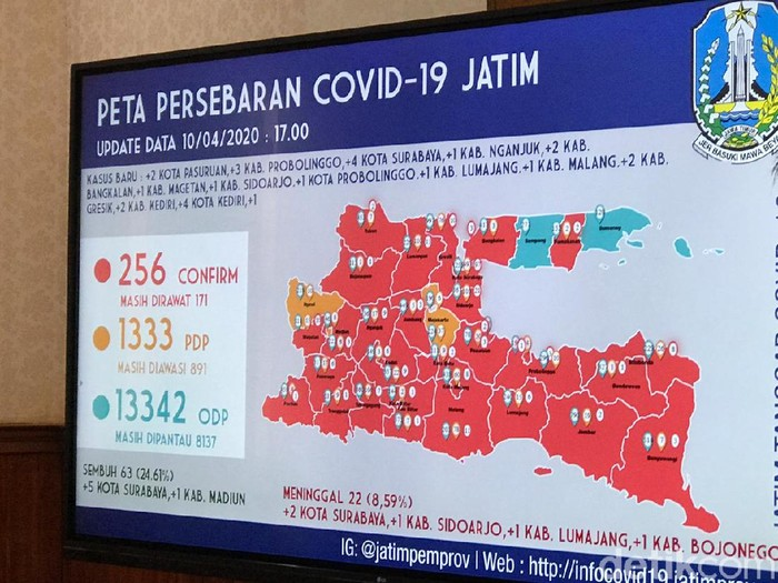 Kasus Corona di Jatim terus bertambah. Hingga pukul 16.00 WIB, ada 256 orang yang dinyatakan positif Corona.