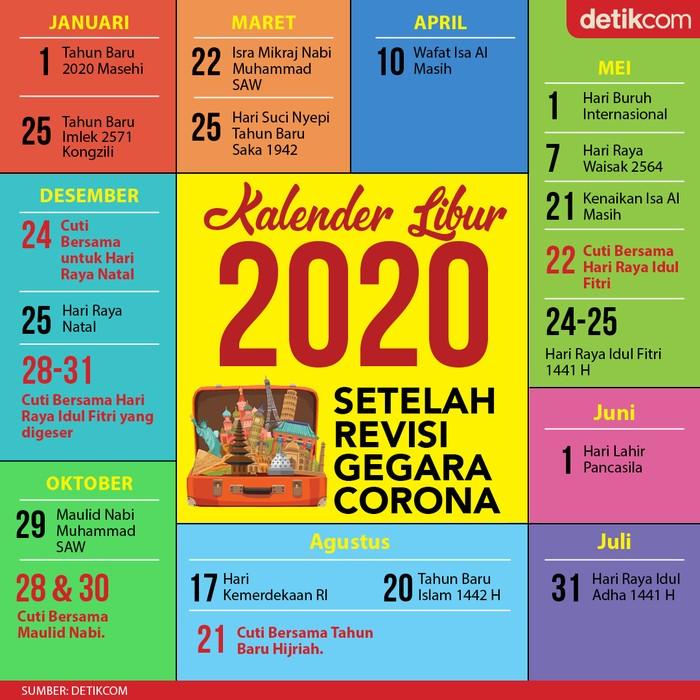 Cuti bersama Maulid Nabi ditambah, sementara cuti bersama Lebaran 2020 digeser ke akhir tahun.