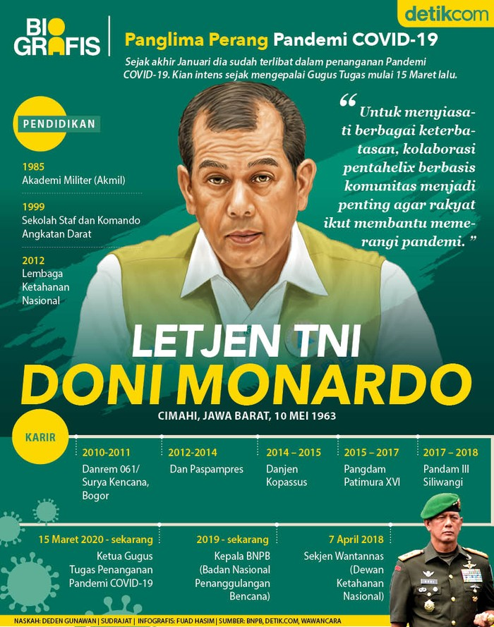 Ketua Satgas Penanganan Wabah Corona, Letjen TNI Doni Monardo