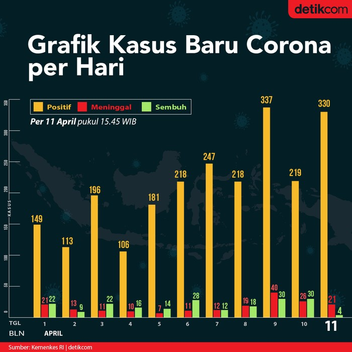 Grafik Data Kasus Kematian Dan Kesembuhan Baru Covid 19