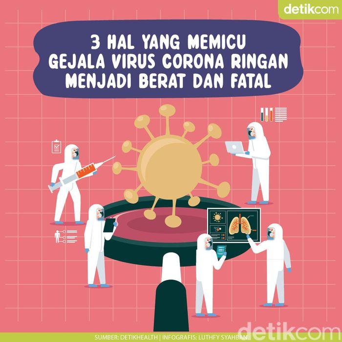 3 Faktor yang Menentukan Berat-Ringannya Gejala Virus Corona