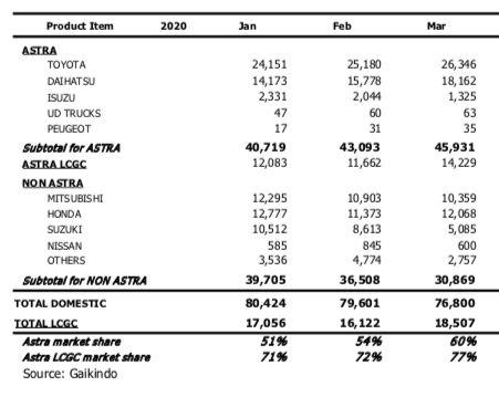 Dihantam Covid-19, Penjualan Mobil di Maret Anjlok 15%