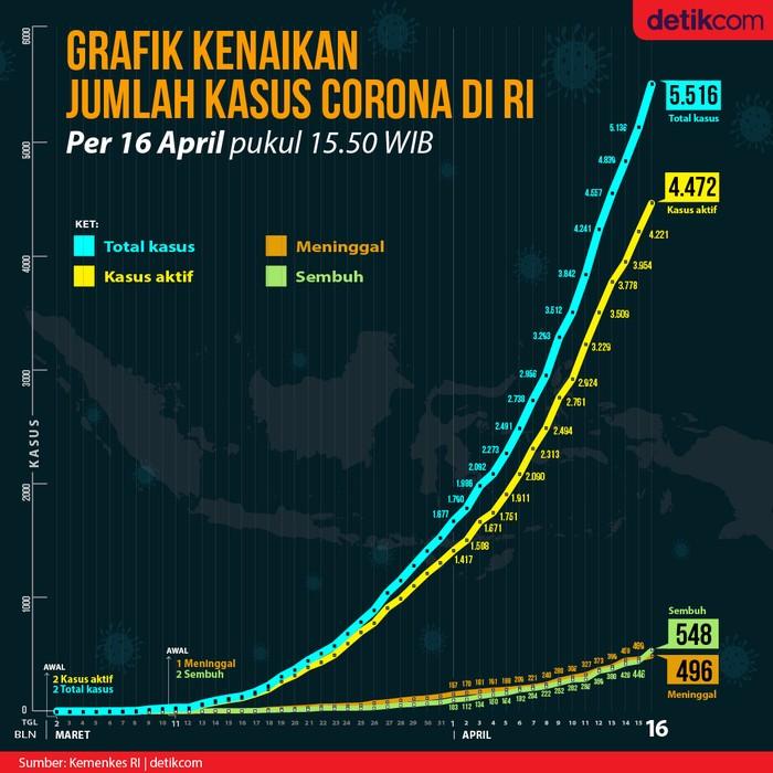 Grafik Data Corona Di Ri Jumlah Pasien Sembuh Salip Korban Meninggal