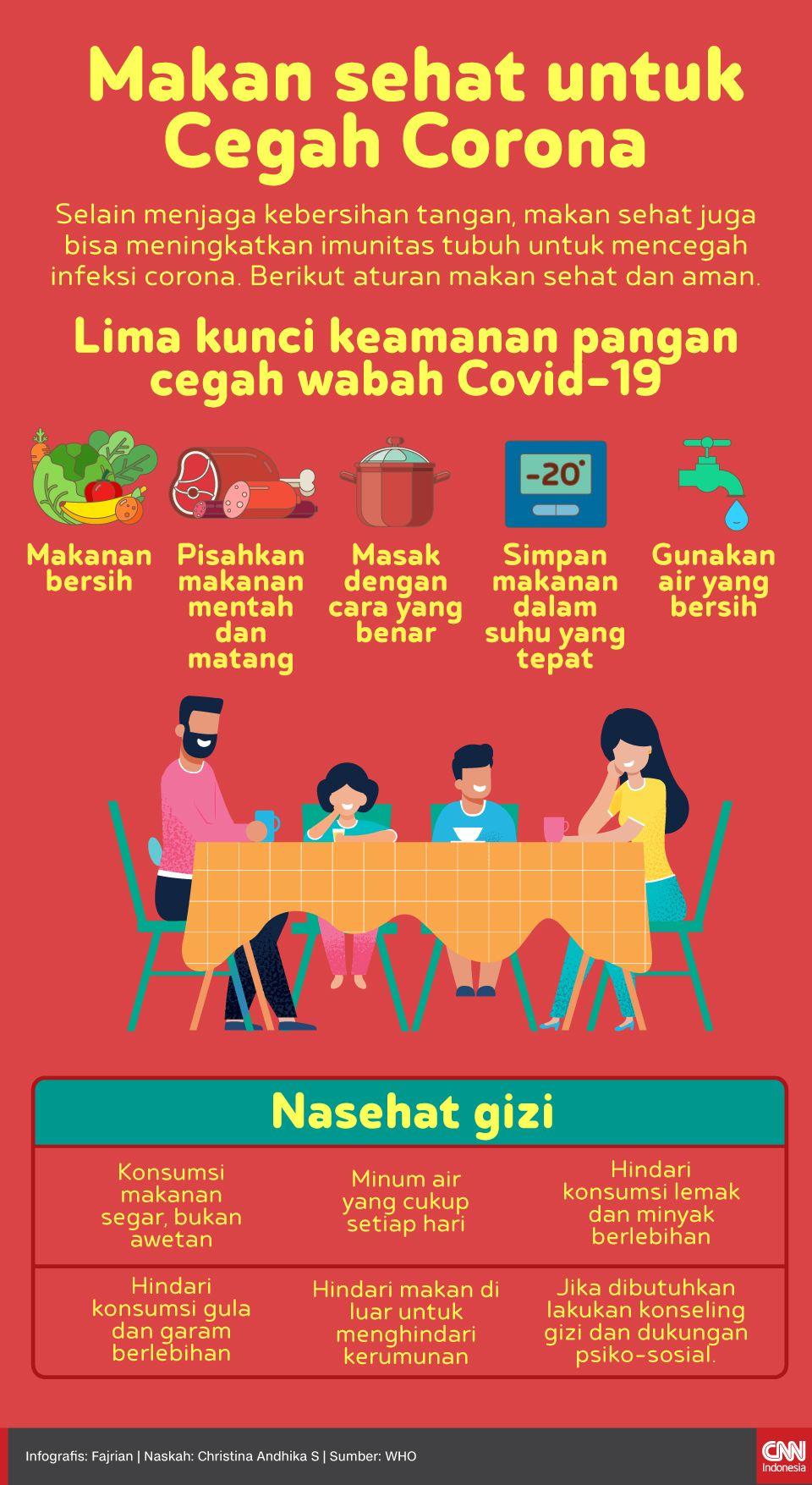 Trik Makan Sehat Untuk Cegah Corona