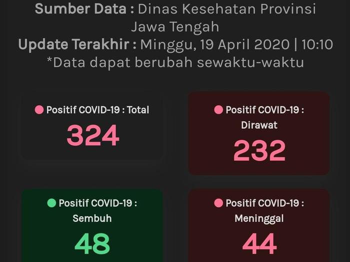 Update Corona Jateng 19 April 324 Positif 48 Sembuh Dan 44 Meninggal