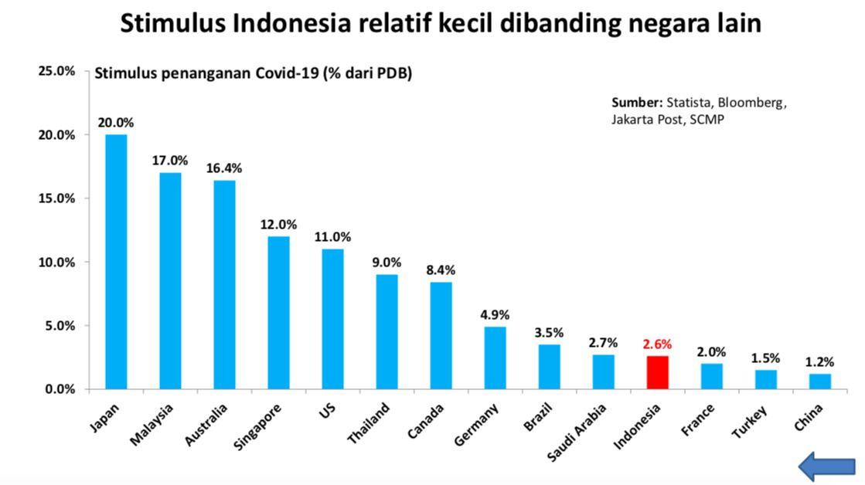 Penjelasan Sri Mulyani Soal Stimulus yang Cuma 2,5% dari PDB