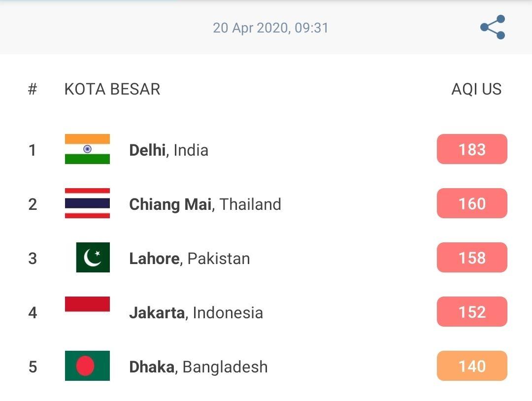 Data AirVisual Jakarta 09.00 WIB, Senin (20/4/2020).