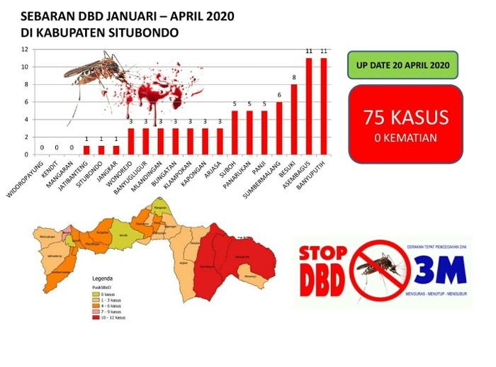 Persebaran Penderita DBD Selama 2020 di Situbondo