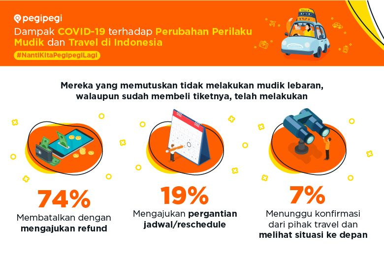 infografis pegipegi mudik