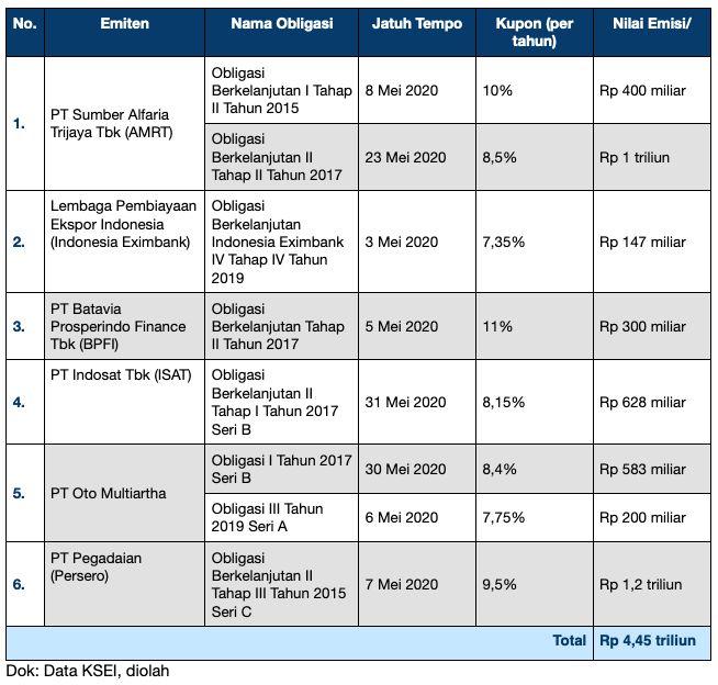 Ini Sederet Perusahaan Harus Bayar Utang Jatuh Tempo Rp 4,5 T