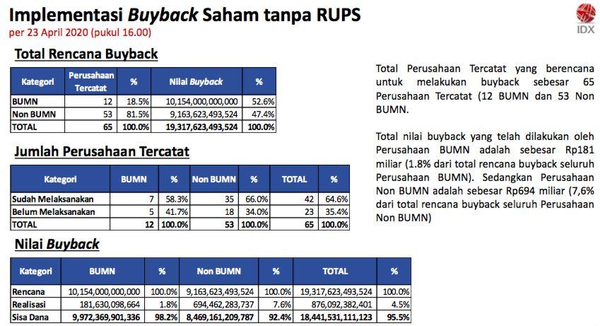 Target Buyback Saham Rp 19 T, Terealisasi Baru Rp 876 M