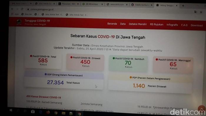 Update Corona Di Jateng 25 April 585 Kasus Positif 70 Sembuh