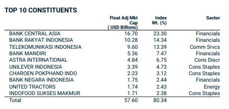MSCI Indonesia Index