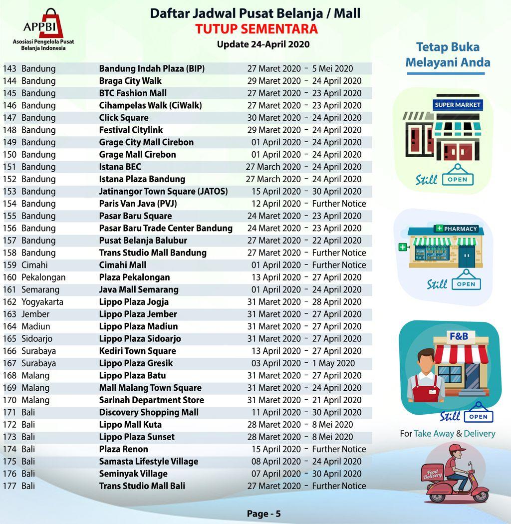 Daftar Mall Tutup Sementara (Dok. APPBI)