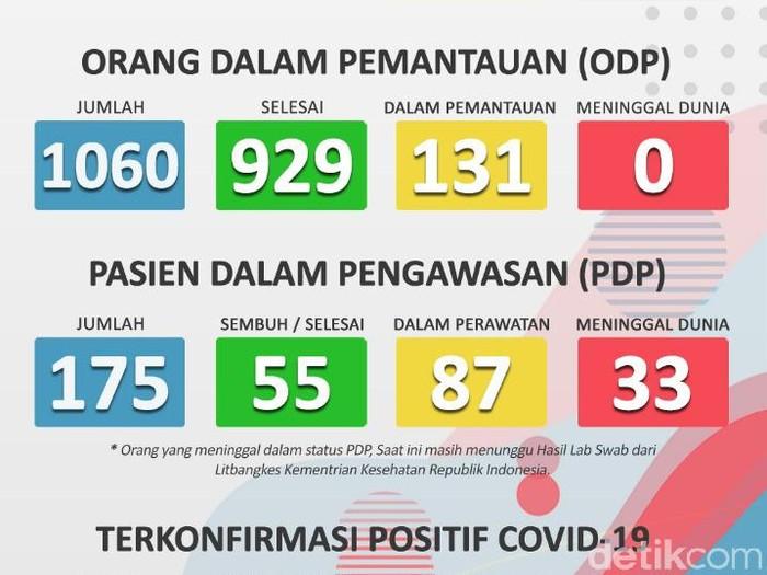 Pemkot Bogor Pantau 103 Otg Dan Rawat 56 Orang Positif Corona