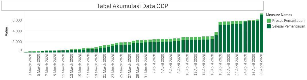 Kurva COVID-19 di Jakarta 28 April '20 (Tangkapan layar situs Pemprov DKI)