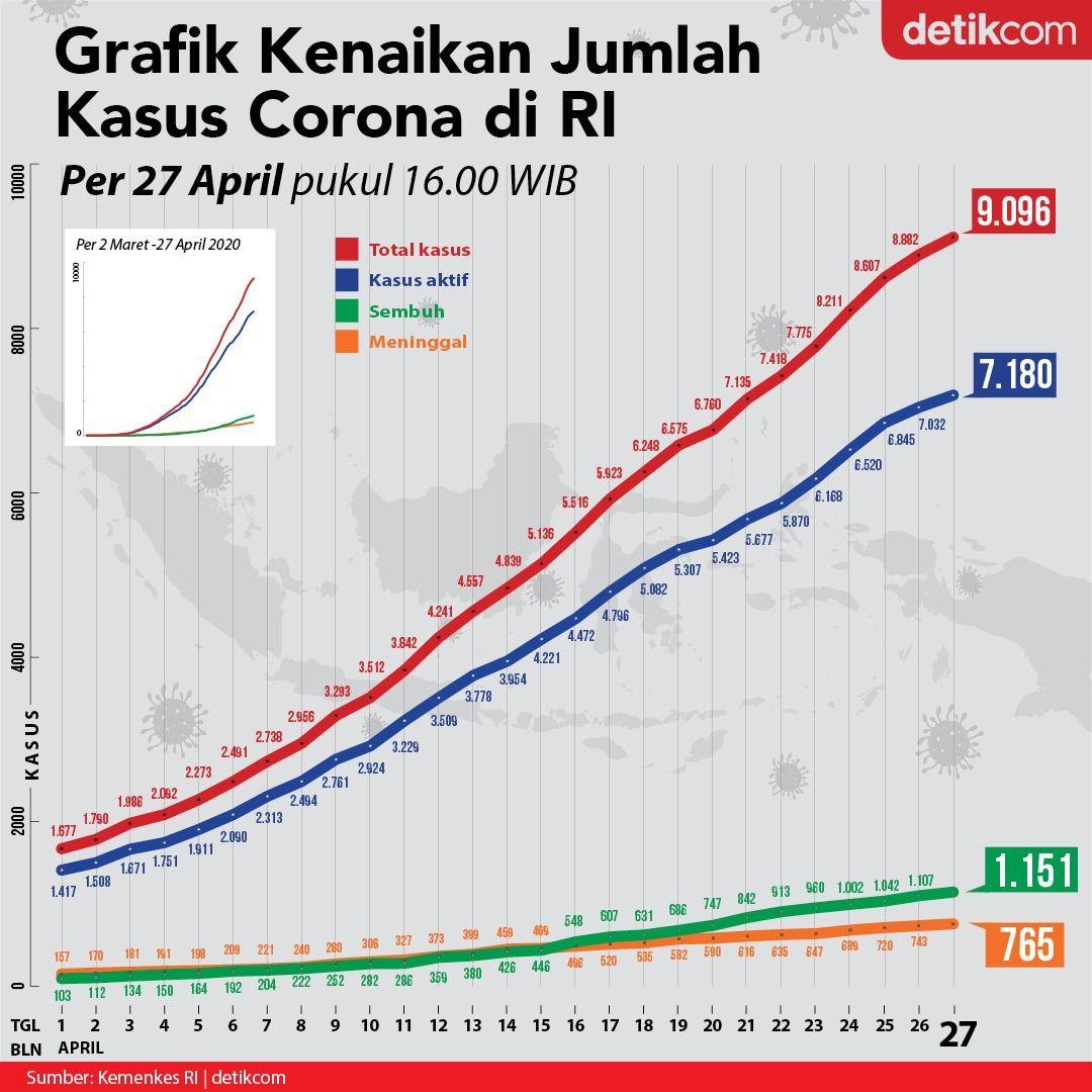 Jika melihat tren kasus baru di Indonesia secara keseluruhan, ada penurunan angka.