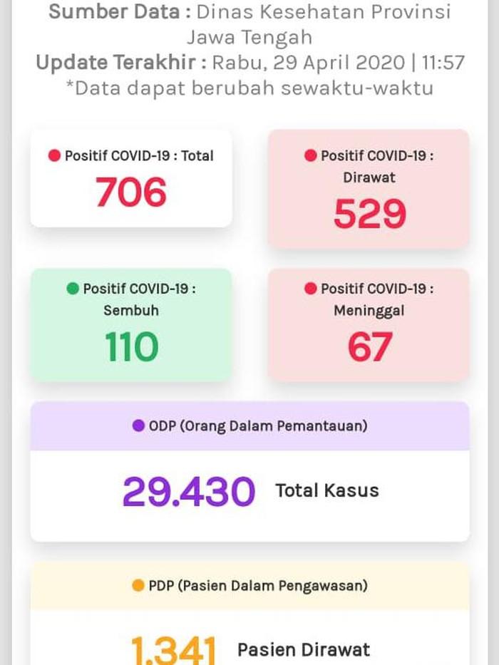 Update Corona Di Jateng 29 April 529 Positif Dirawat Odp Nyaris 30 000