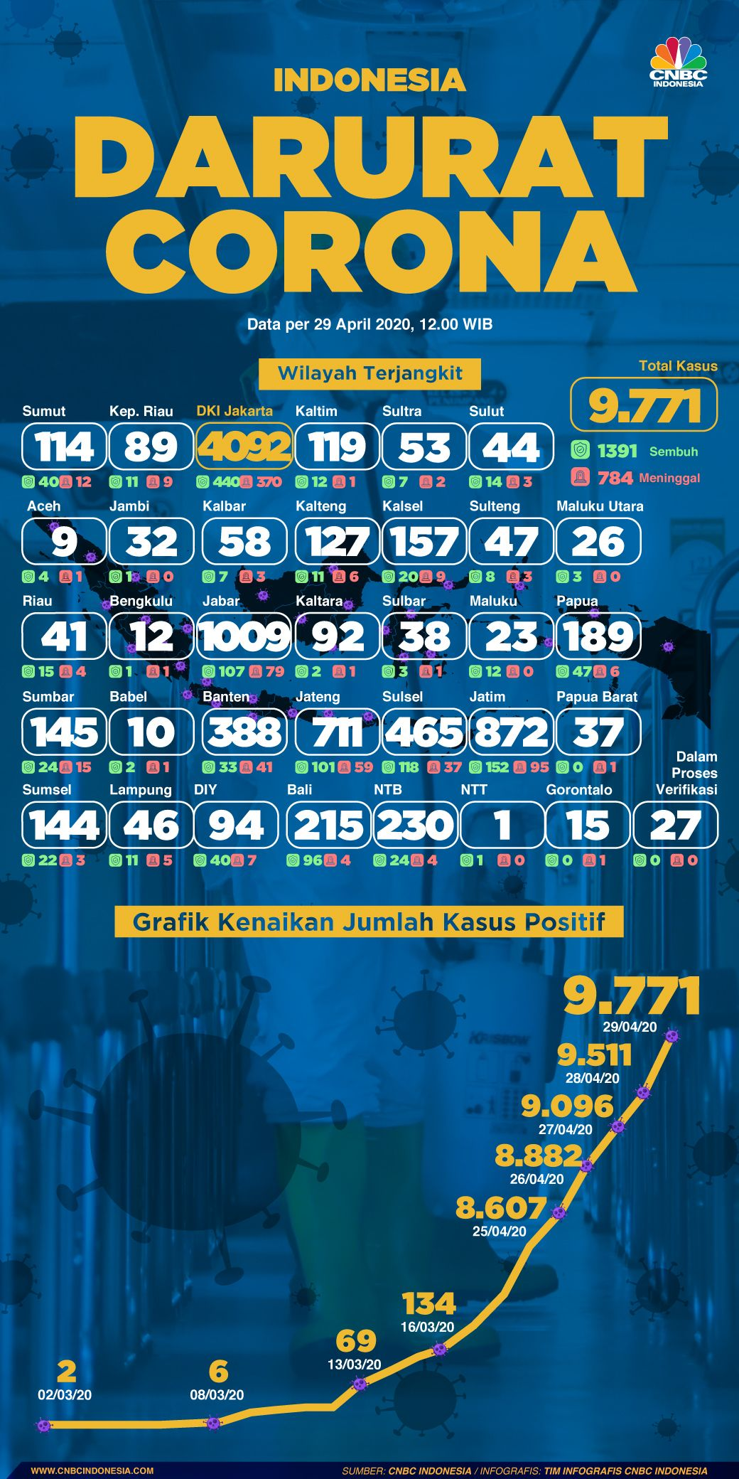 Infografis: Indonesia Darurat Corona (per 29 April 2020)