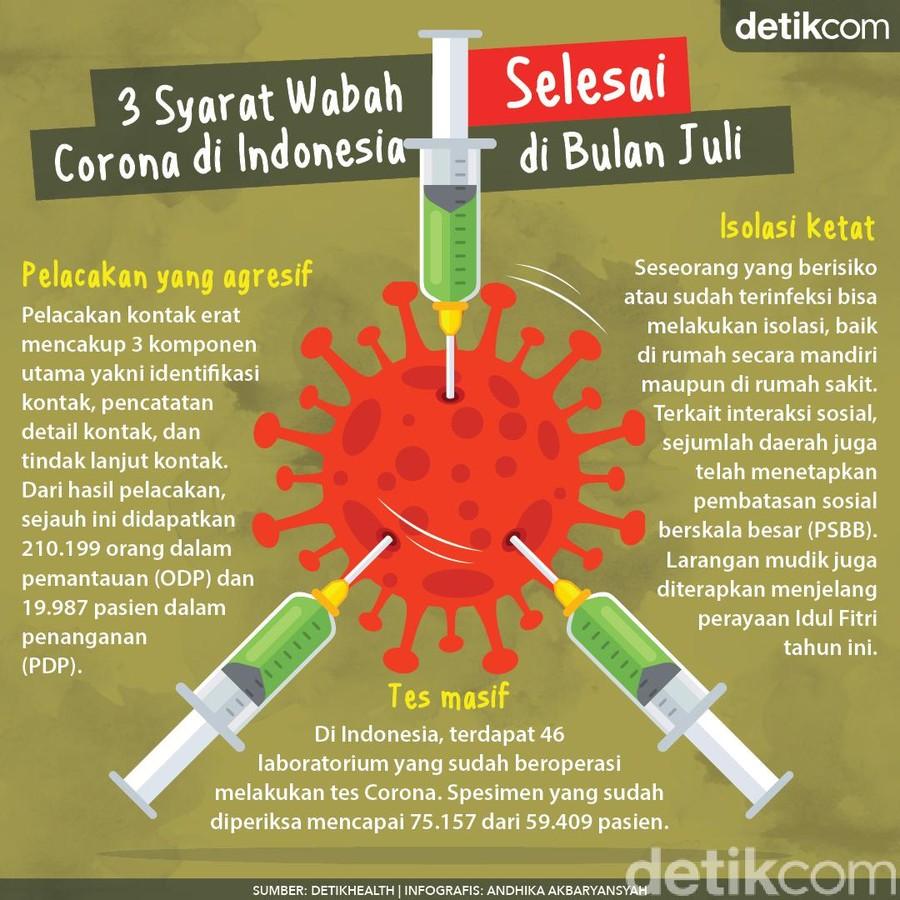 Juli Indonesia Sudah Bisa Bebas Corona, Tapi Ada Syaratnya