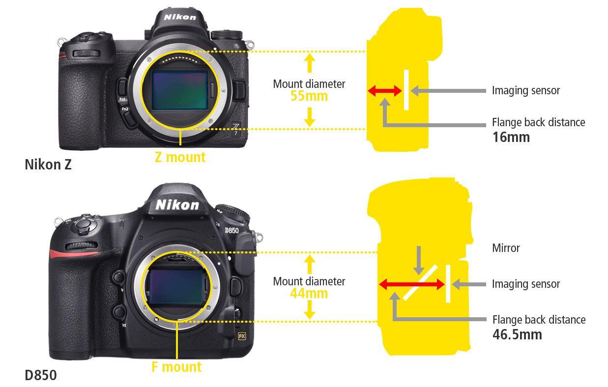 Ukuran mount lensa Nikon Z lebih besar dari Nikon F yang digunakan di kamera DSLR, tapi keseluruhan ukuran kamera mirrorless Nikon Z lebih kecil dan ramping daripada kamera DSLR.