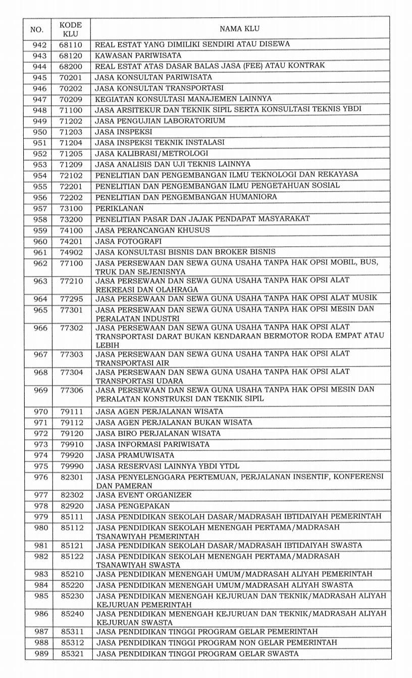 Daftar 1.062 bidang industri masuk ke dalam klasifikasi lapangan usaha (KLU) yang pajaknya ditanggung pemerintah.