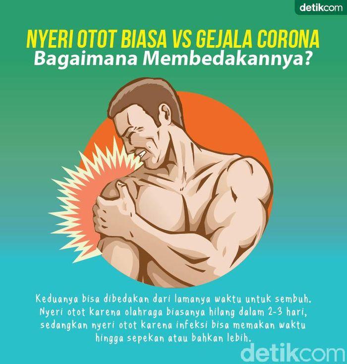 Nyeri Otot Biasa Vs Gejala Corona, Kenali Bedanya
