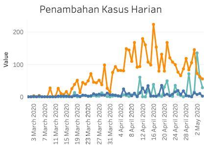 Kurva kasus baru Corona di Jakarta 4 Mei 2020. (situs Corona Jakarta)