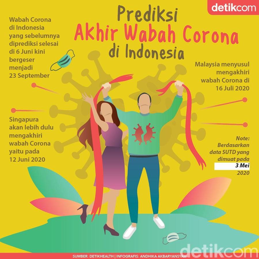 Mundur, Indonesia Diprediksi Baru Bebas Corona 23 September