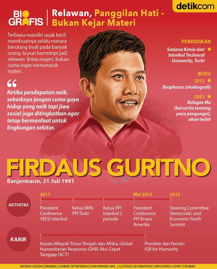 Firdaus Guritno, relawan kemanusiaan di medan perang