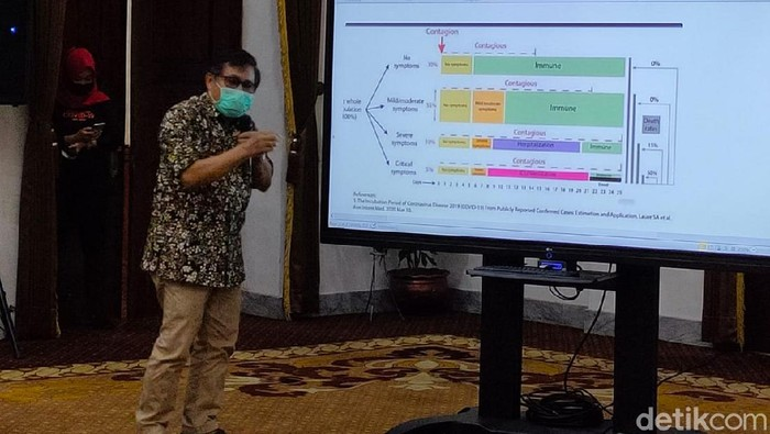 Tim Surveillance COVID-19 Universitas Airlangga, DR. Dr. Windhu Purnomo, M.S