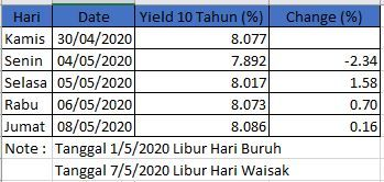 Obligasi Tenor 10 Tahun