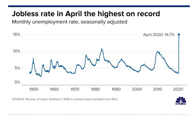 Rekor Pengangguran AS April 2020/CNBC
