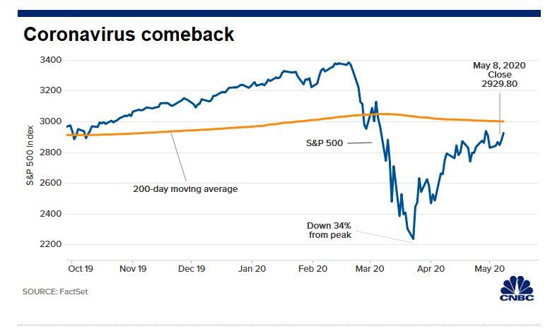 3 Indeks Saham di Wall Street/CNBC